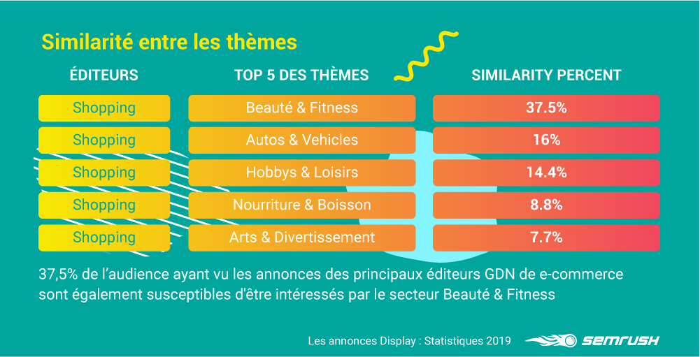 les themes eduteurs GDN SEMrush